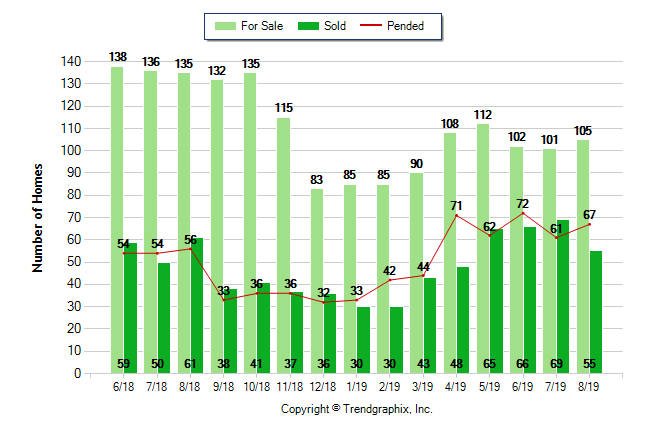how many homes for sale vs how many sold in fair oaks august 2019